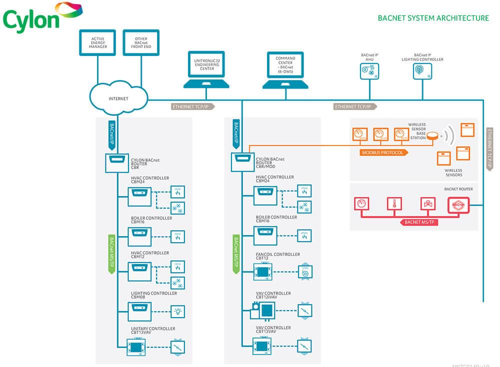 infografika schemat cylon